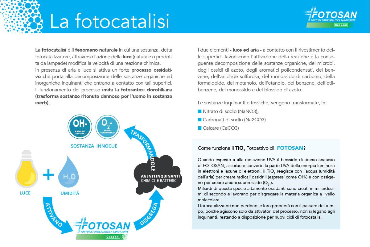 La fotocatalisi è il fenomeno naturale in cui una sostanza, detta fotocatalizzatore, attraverso l'azione della luce (naturale o prodotta da lampade) modifica la velocità di una reazione chimica.